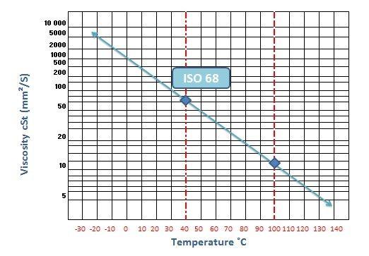 Hydraulic Fluid Properties Viscosity Engineering Made Easy Hydraulic Fluid Viscosity Hydraulic