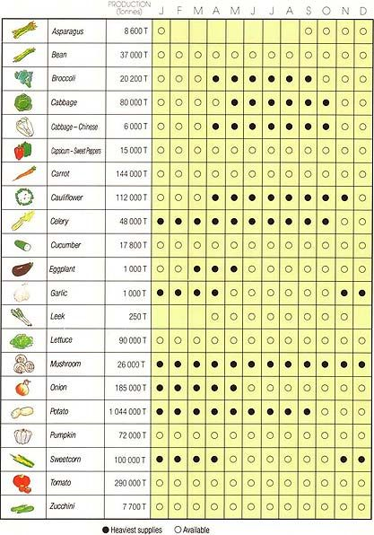 Vegetable Seasonal Chart There Is Also A Fruit One It Good To Know When Get Veggies And In Season