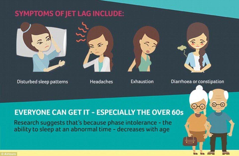 Revealed The 15 Ways Best Ways To Beat Jet Lag Jet Lag Beat Jet Lag Sleep Pattern