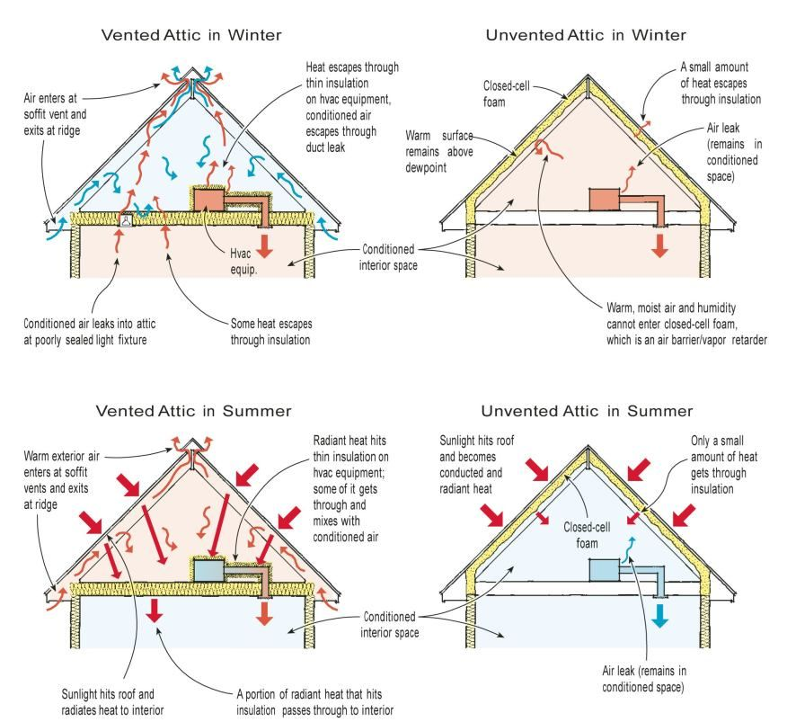 While Attic Ventilation Can Mitigate Problems Caused By