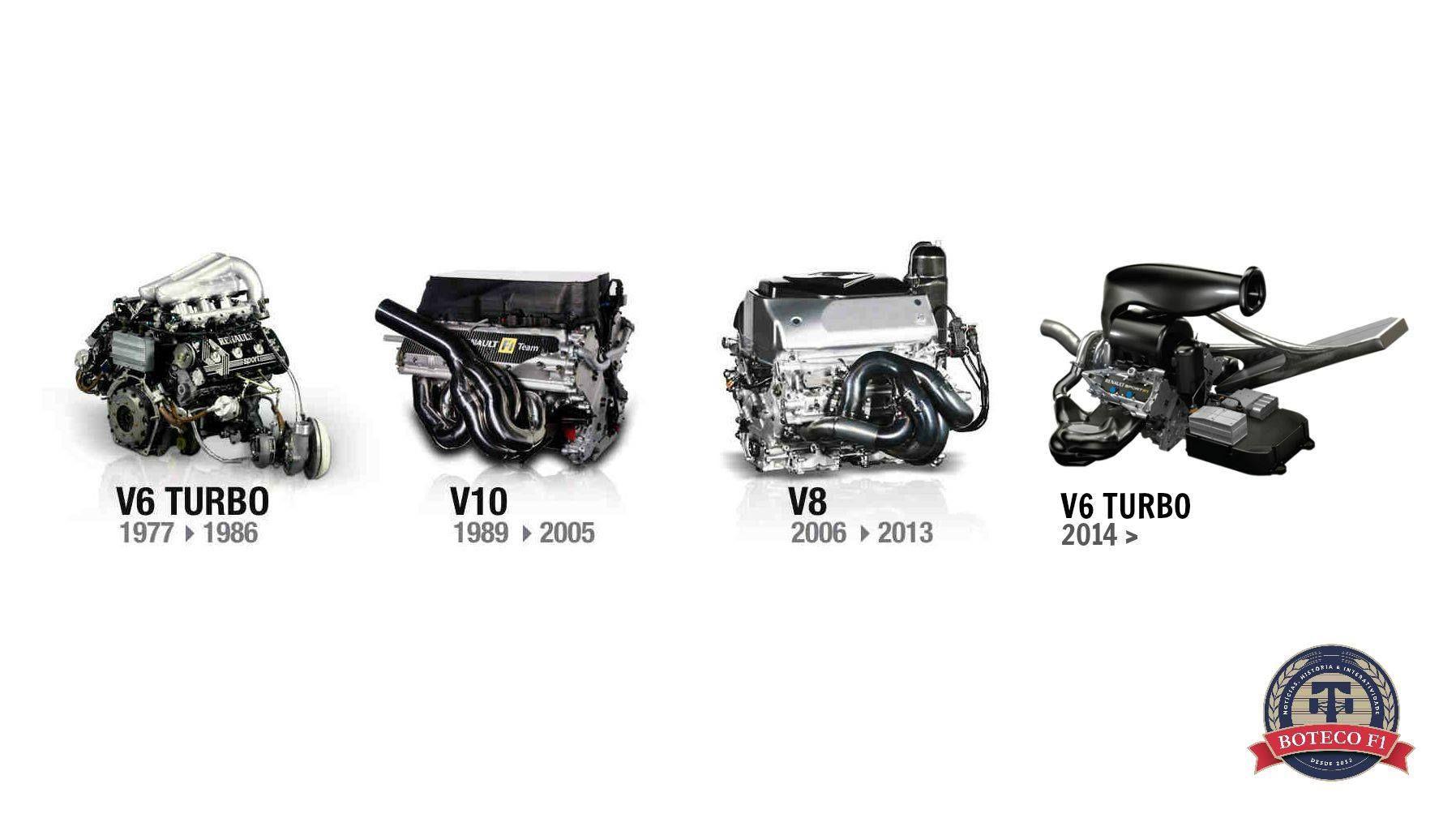 évolution du moteur de F1 Renault (1977 à 2014)