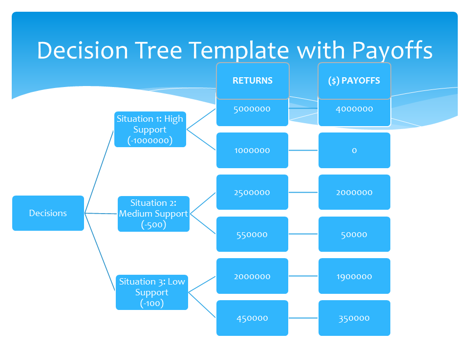 Decision Tree Template 2 Decision Tree Project Management Templates Tree Templates