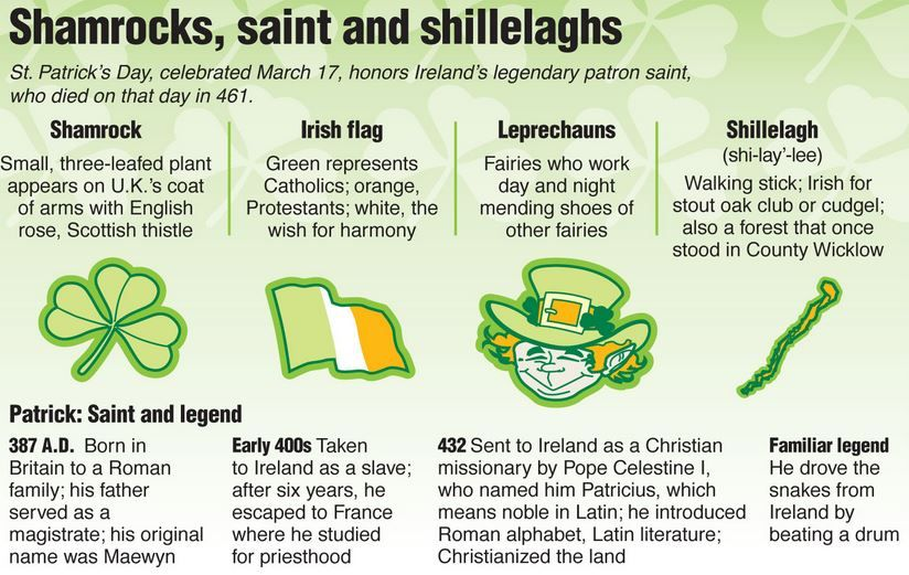 St Patricks Day Facts History Pictures Meaning Origin