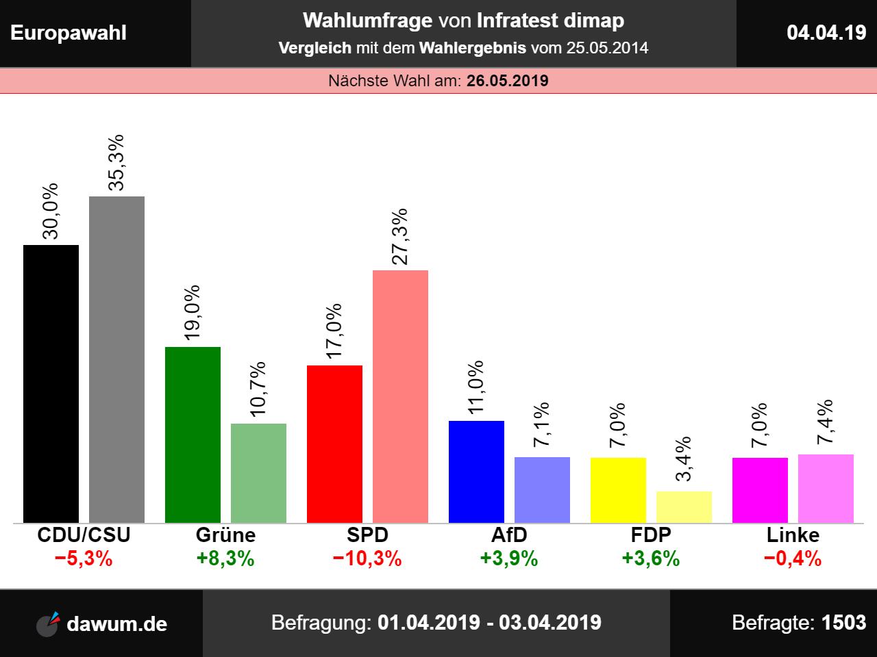 auswertung europawahl