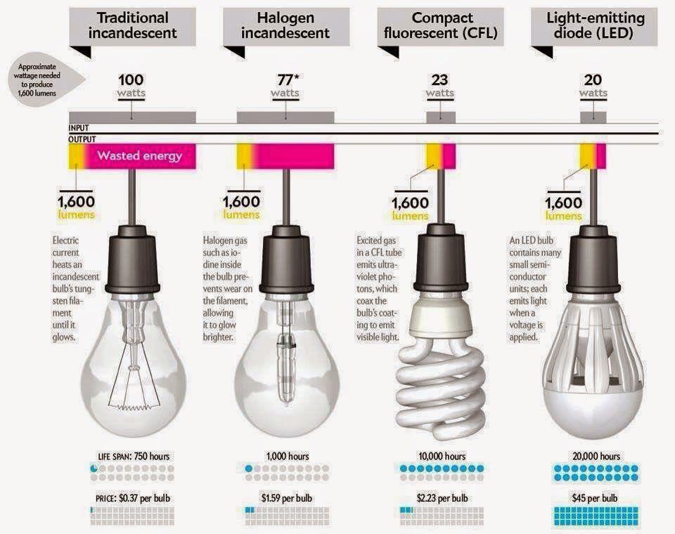 Residential Light Bulb Types