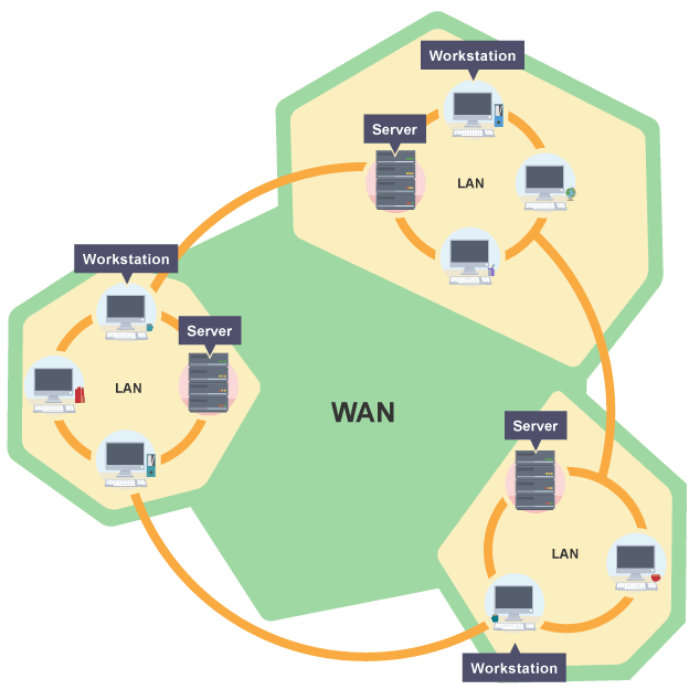netoworking types man lan wan Computer networks and types : pan, lan, wan, man in general if we talk about network is an arrangements of intersecting horizontal and vertical lines which.
