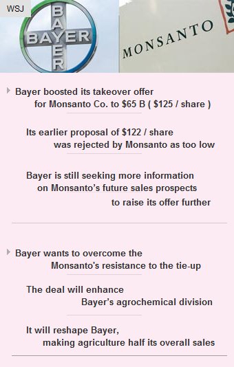 Bayer boosts #Monsanto Co. takeover offer to $65B  #business #deals #startup #vc #funding http://arzillion.com/S/JAfAHv