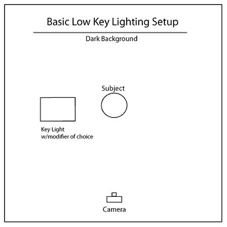 Low Key Portrait Lighting Tutorial Studio Lighting for Small Spaces | u201cYouu0027re perfectly  sc 1 st  Pinterest & Low Key Portrait Lighting Tutorial Studio Lighting for Small Spaces ...