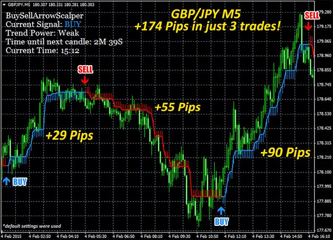 Buy/Sell Arrow Scalper indicator made +174 pips in 3 trades on GBP/JPY M5 chart. | Trading ...