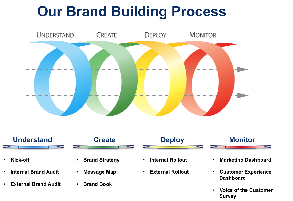 marketing and brands The brands mpw marketing represents we love helping our clients succeed – you, too, can be on our scrollbar of fame.