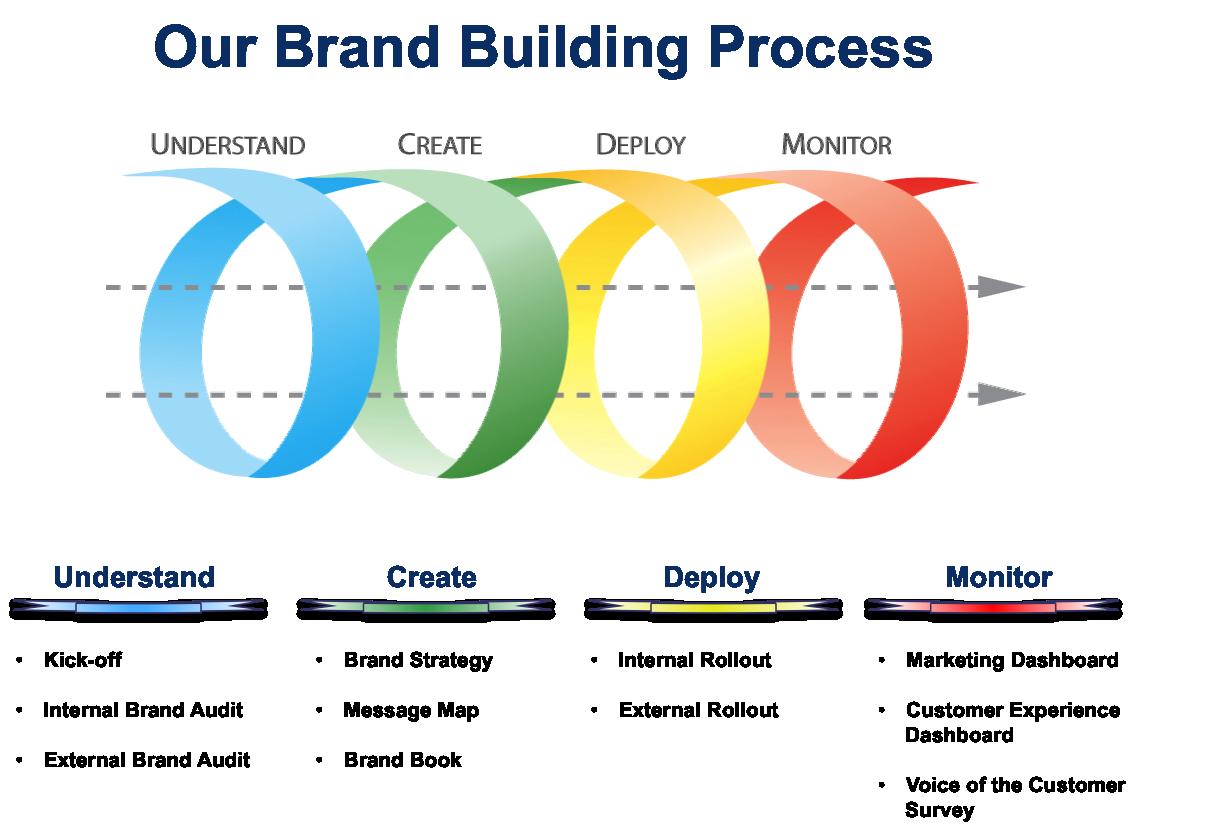 Brand building process example Brand development