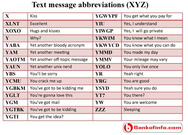 Text Message Abbreviations