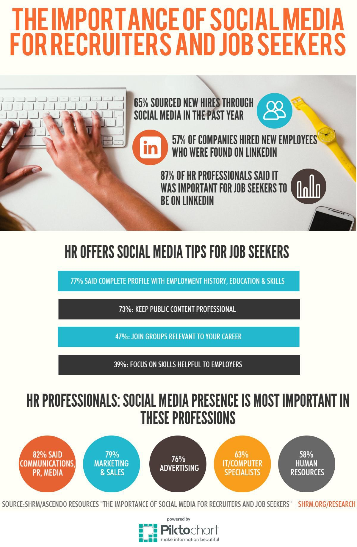 Adding Multimedia Check Your Facebook Messenger Your Next Job Might Be Waiting Management Infographic Business Infographic Social Media