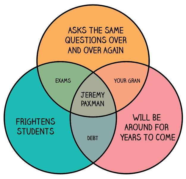 Venn diagrams only british people will understand charts venn diagrams only british people will understand ccuart Images