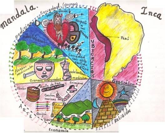 Cuando Estudiar Historia Es Divertido Y Algo Más Mandala Histórico Cultura Inca Maya Y Azteca Historia De Los Incas Inca Mayas Y Aztecas