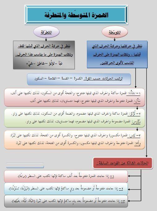 كيفية كتابة الهمزة في اللغة 8