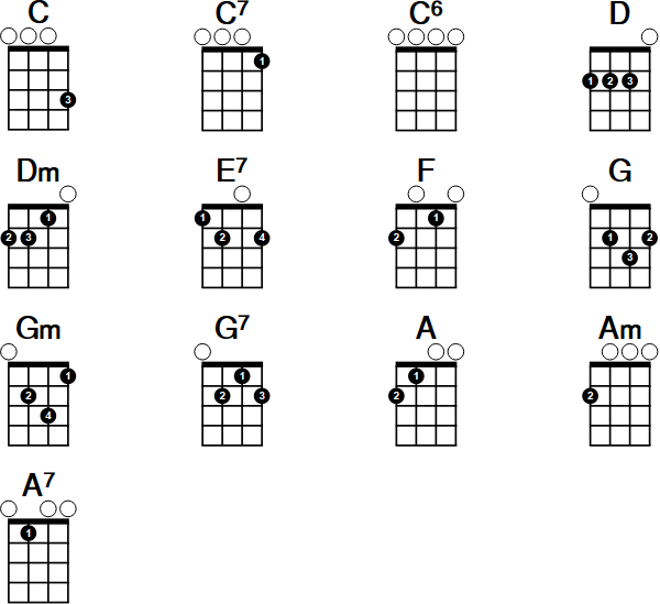 Easy Ukulele Chords Guitarmusic Pinterest Guitars