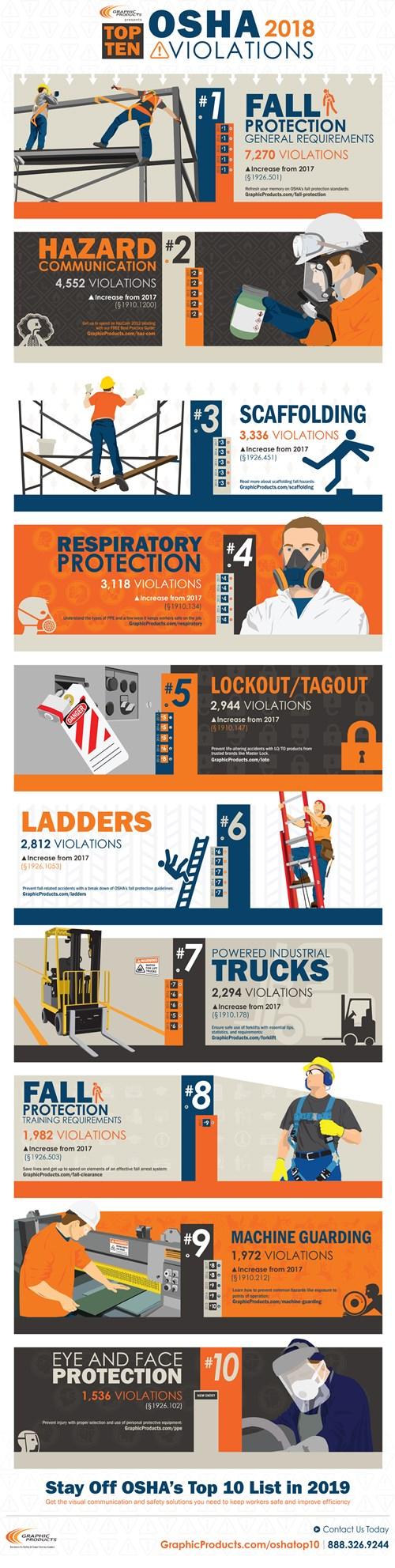 Infographic Top 10 OSHA Violations of 2018 Graphic