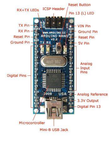 Arduino Nano Front | Arduino, Raspberry Pi, BeagleBone, etc. | Pinterest