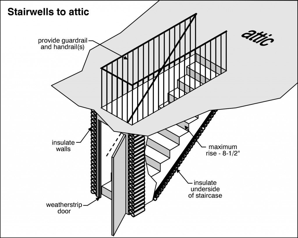 Insulating An Attic Staircase Attic Renovation Attic Remodel Attic Staircase