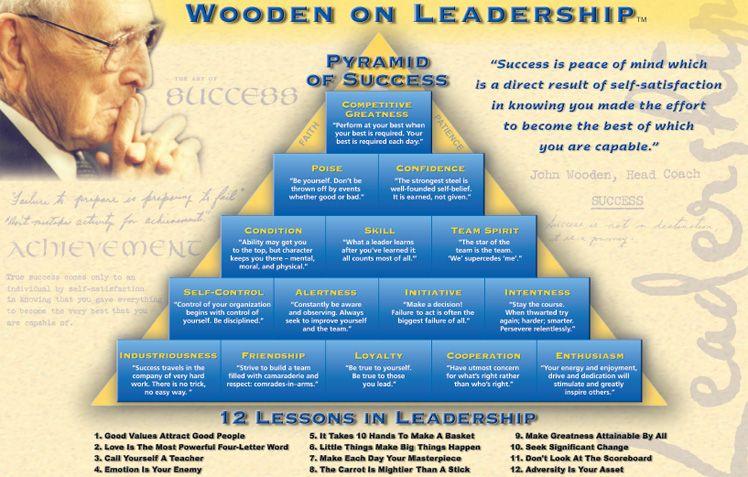 john wooden definition of leadership