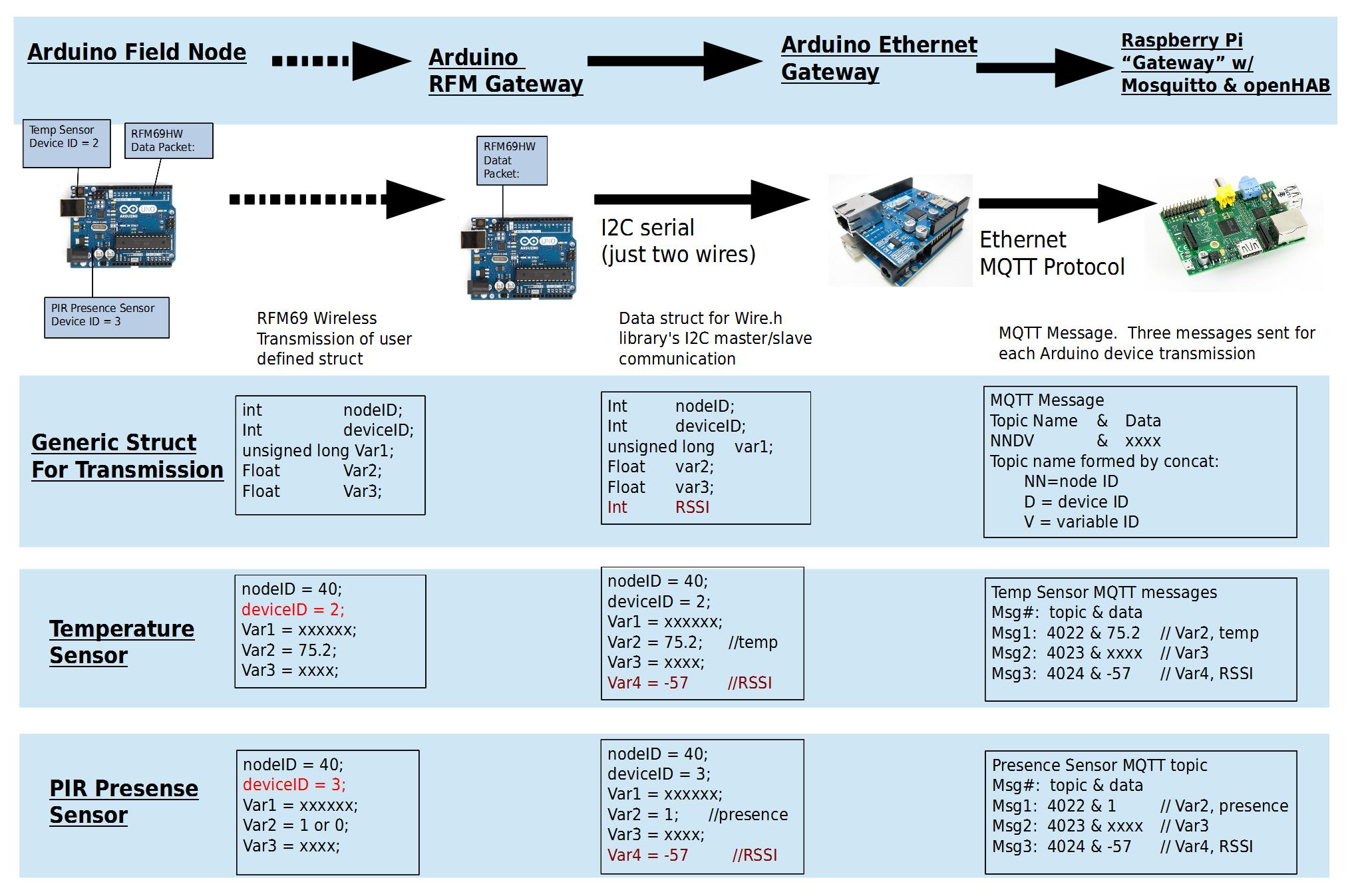 Details   Wireless Arduino Home Automation W OpenHAB - Home wireless network design
