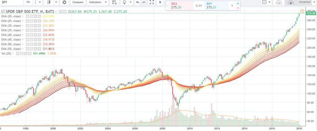 Top 5 Best Stock Market Software In Depth Reviews 2020 Stock