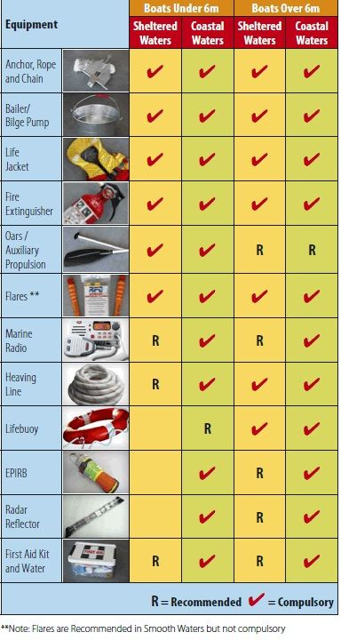 A Boating Safety Equipment Checklist  Sailing  Safety