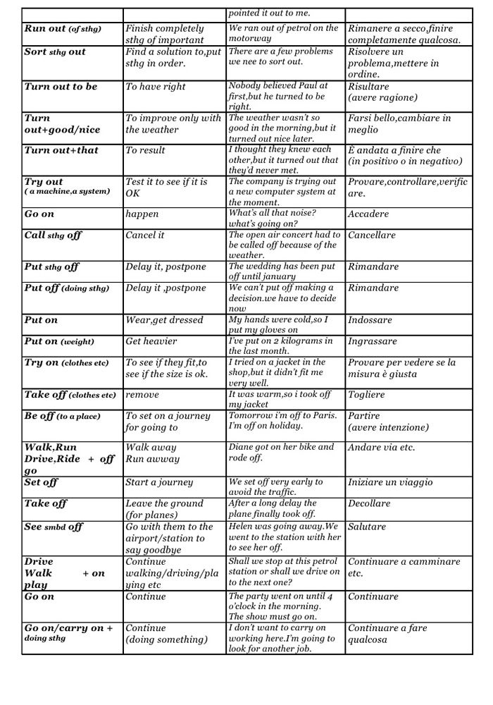 150 Most Common English Phrasal Verb List 1 Learn English
