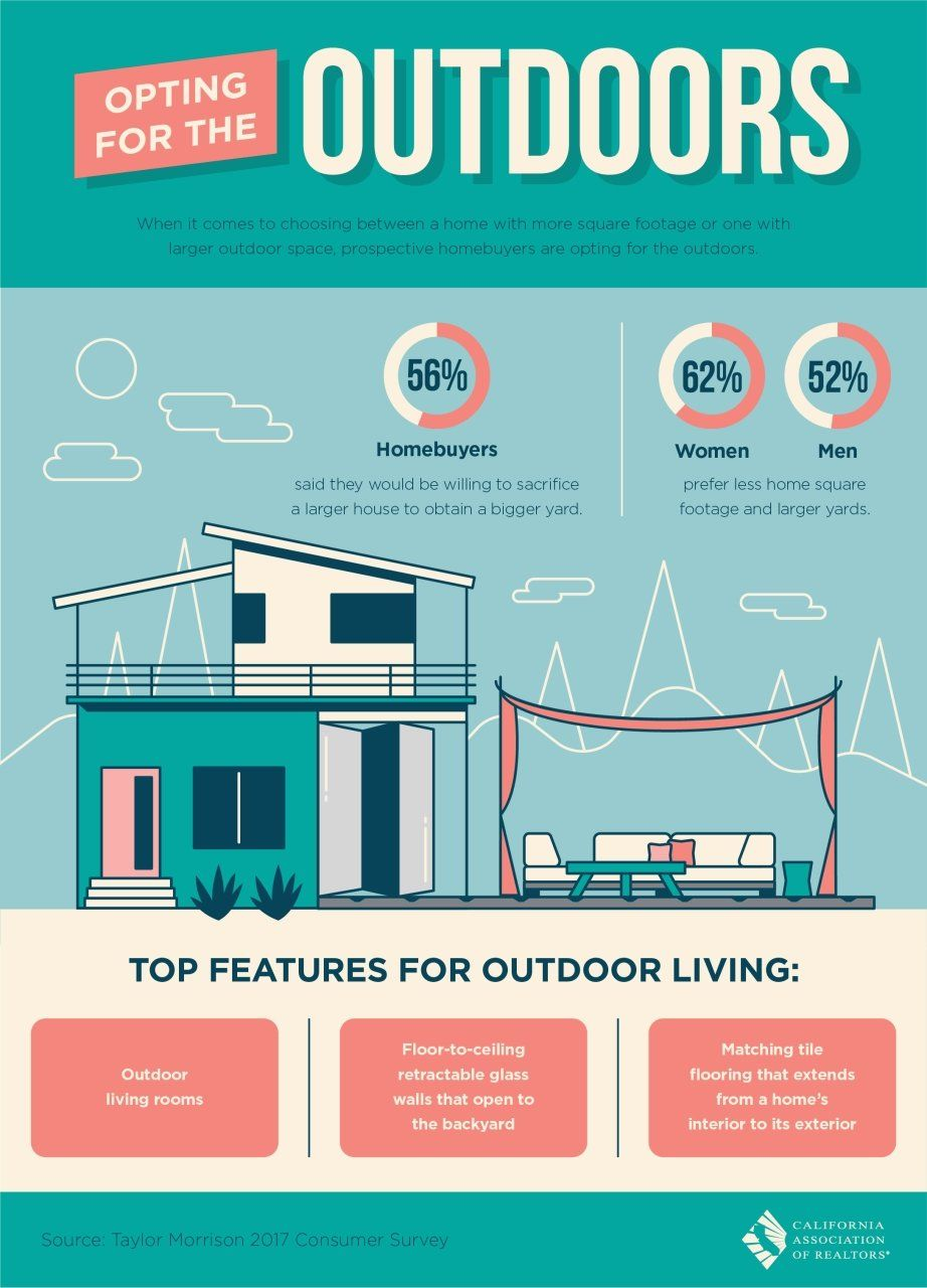 Superb House Size Vs Lot Size Infographic Real Estate News Download Free Architecture Designs Viewormadebymaigaardcom