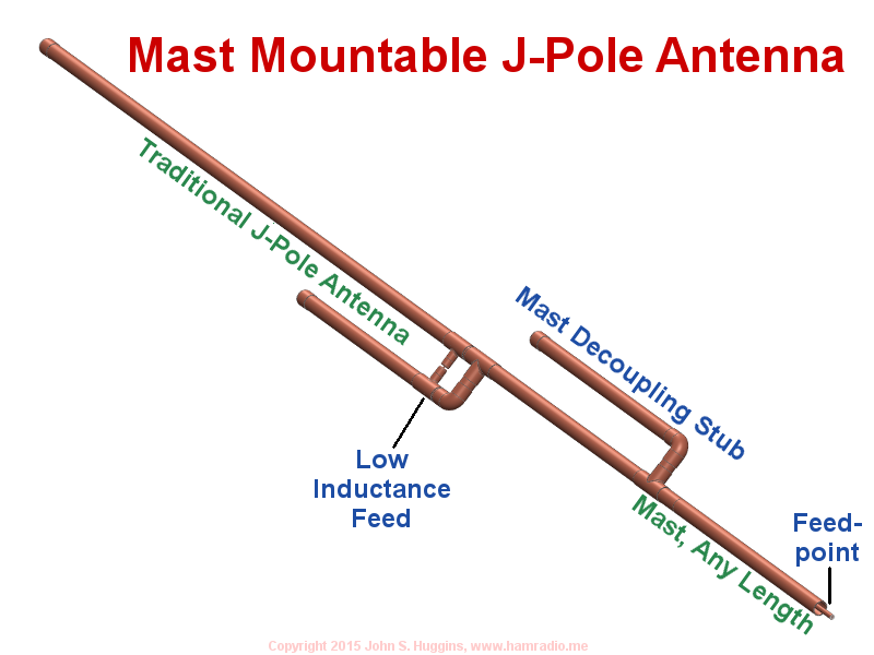 A mast decoupling stub and other mechanical improvements mitigate ...