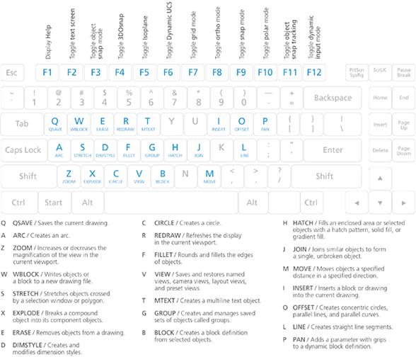 Autocad Keyboard Commands Shortcuts Guide Autodesk Learn Autocad Autocad Tutorial Autocad