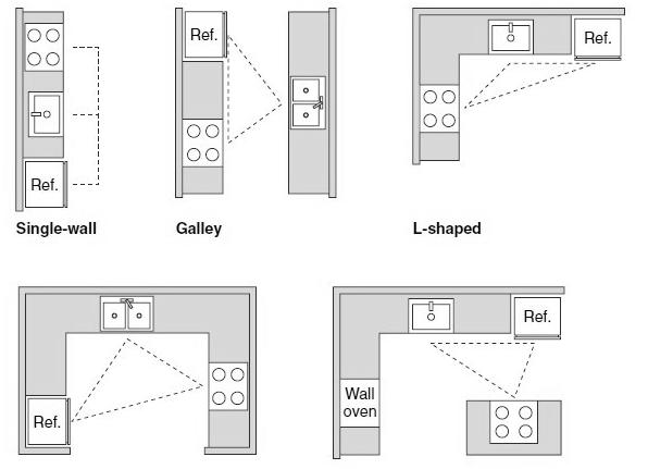 A D D S Com Kitchen Layout Plans L Shape Kitchen Layout Square Kitchen Layout