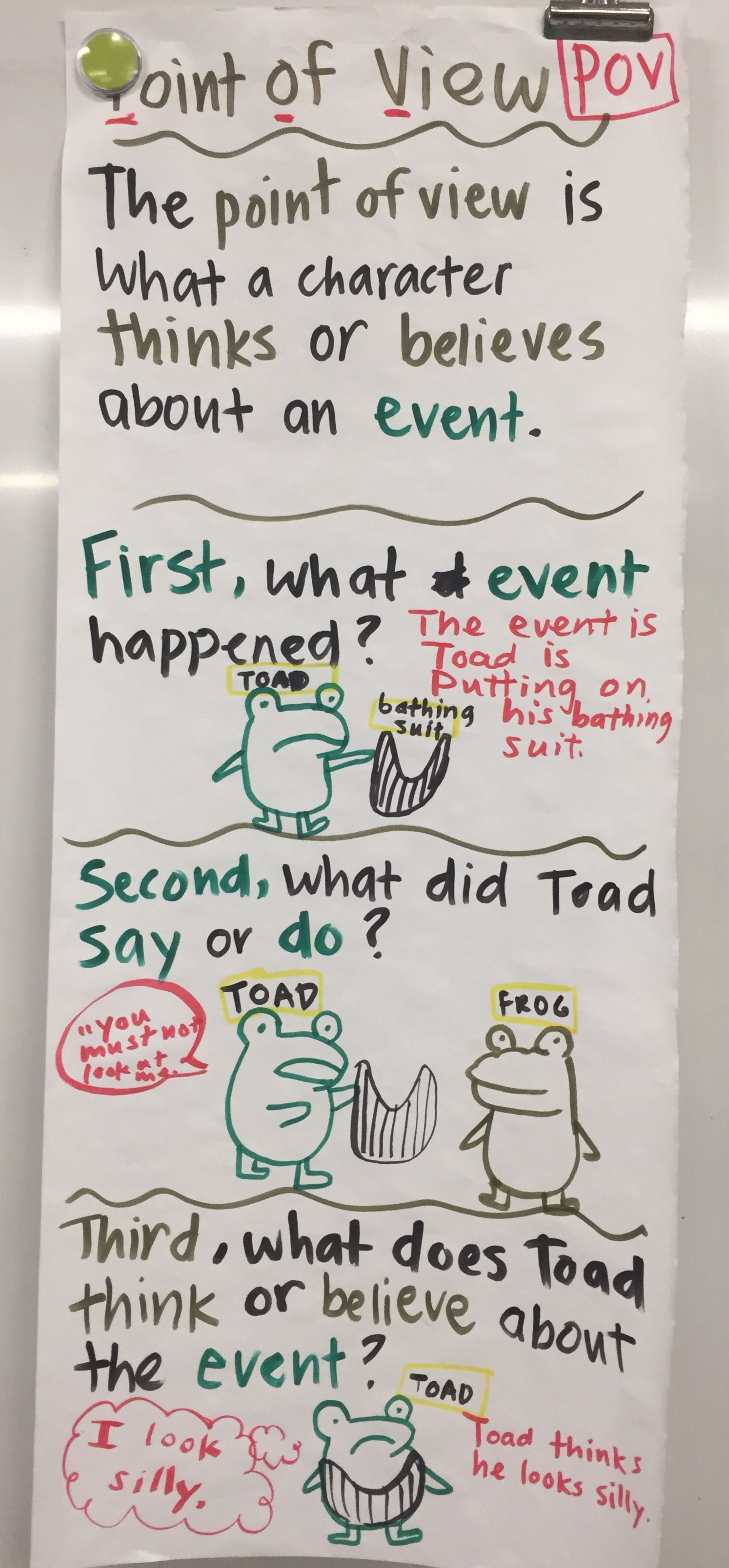 Point Of View Anchor Chart In