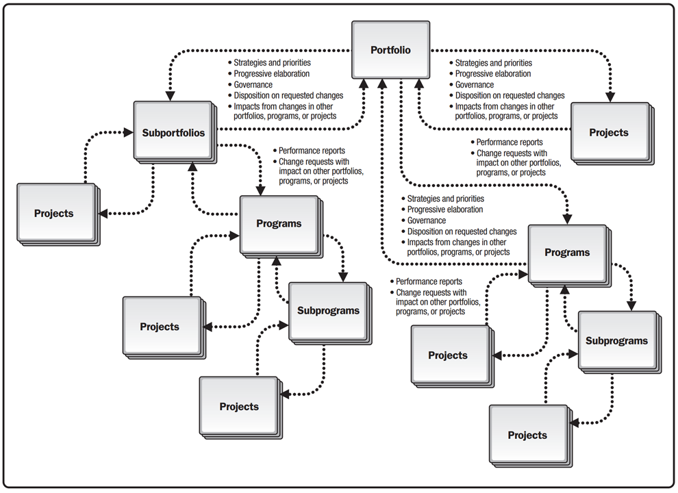 A Flowchart Of Dependencies And Alignments Within A Portfolio The Portfolio Has A Dependent Subportfolio Program And P Portfolio Management Moocs Management