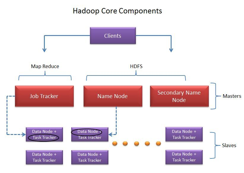 Hadoop Cluster - Architecture and Components Hadoop Data