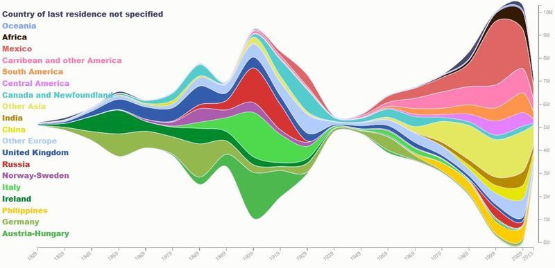 A Gorgeous Visualization Of 200 Years Of Immigration To The Us Infographic Ap Human Geography Charts Graphs