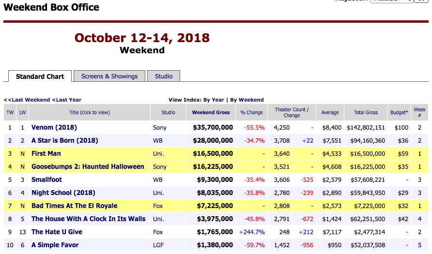Halloween 2020 Boxofficemojo This weekend's box office rankings #film #boxofficemojo   Weekend