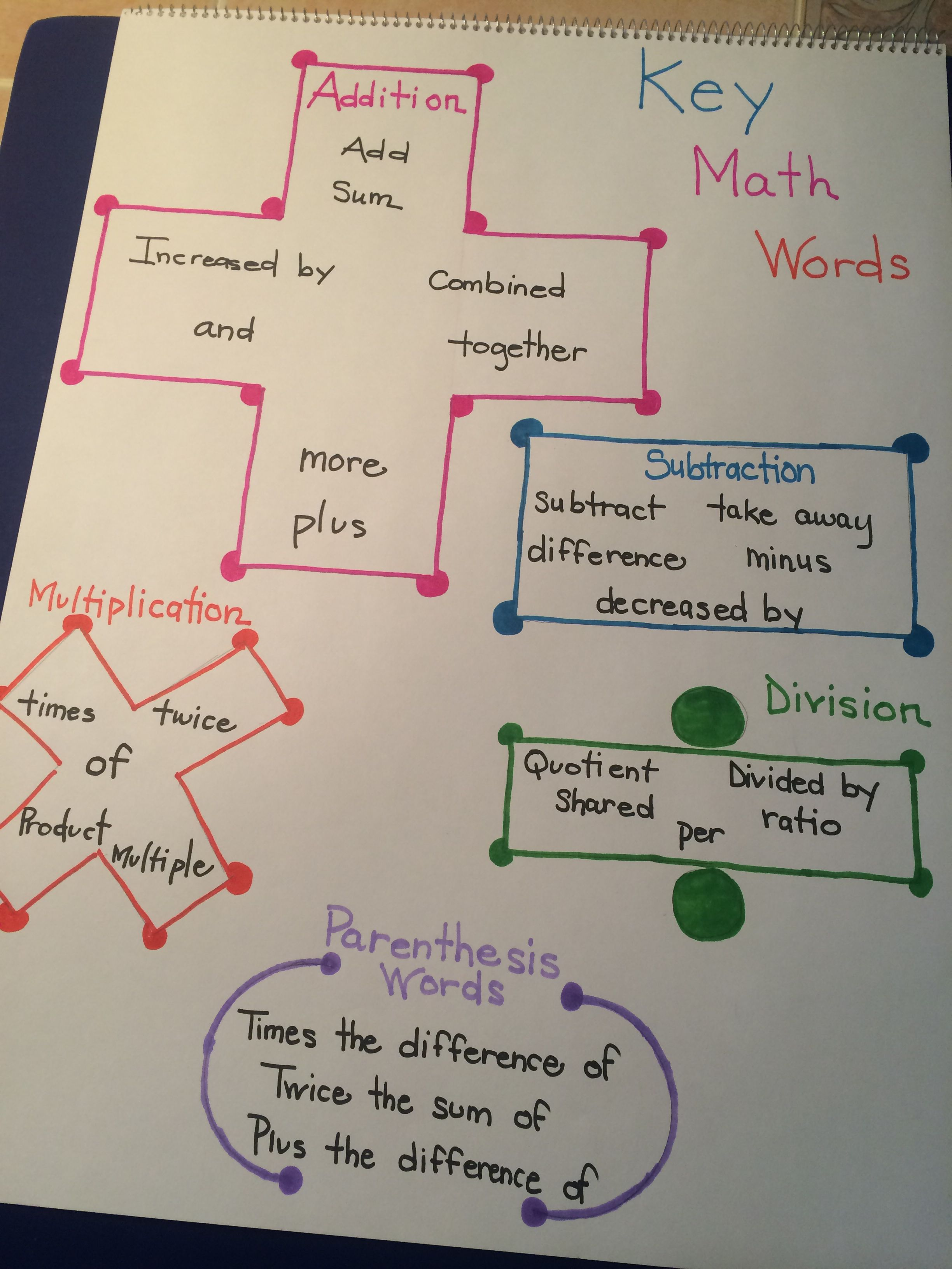 Key Math Words Add Subtract Multiply Or Divide That