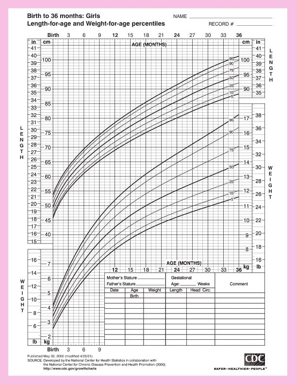 Height And Weight Chart For Baby Girls Infants Pinterest