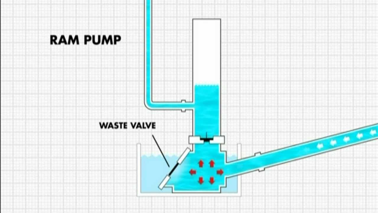 How the ram pump works tulumba pinterest hydraulic