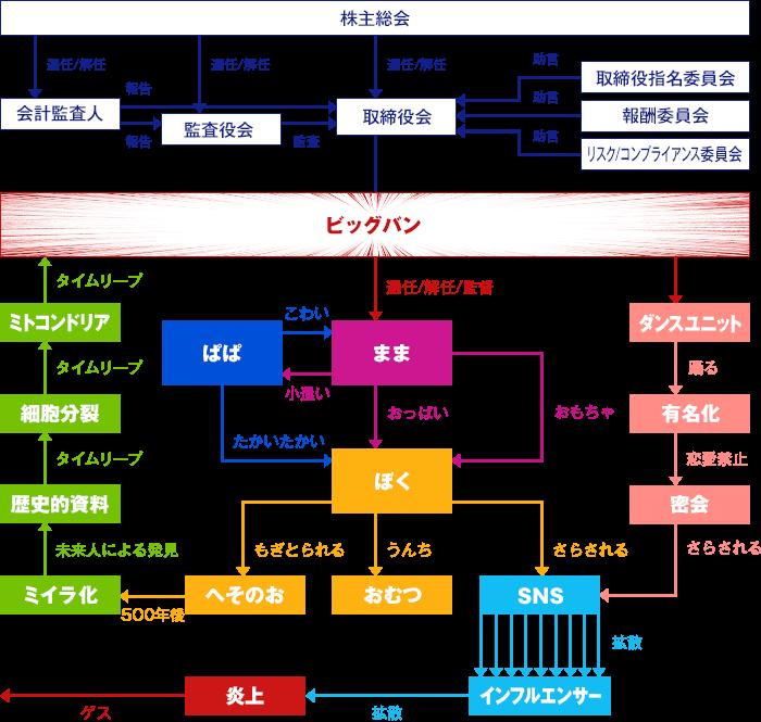 タカラトミー タカラトミー 組織図 エイプリールフール