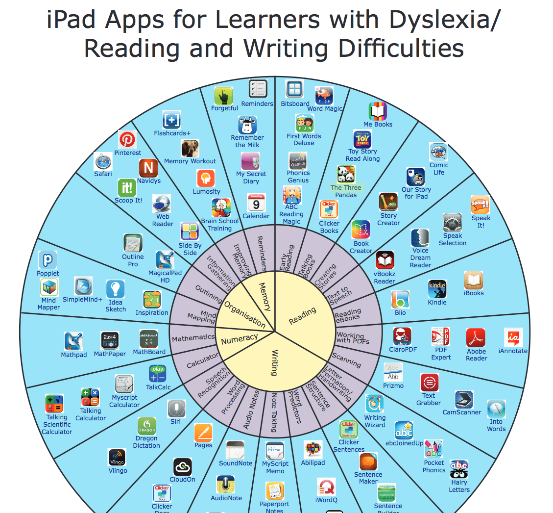 Ipad Apps For Learners With Dyslexia >> A Wheel Of Ipad Apps For Learners With Dyslexia Reading And Writing