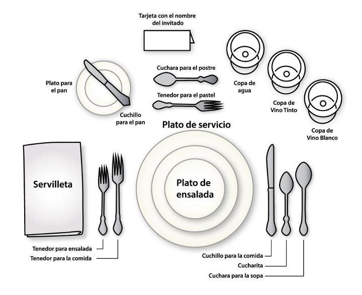 Spanish For Table Setting Diagram - Wiring Diagram •