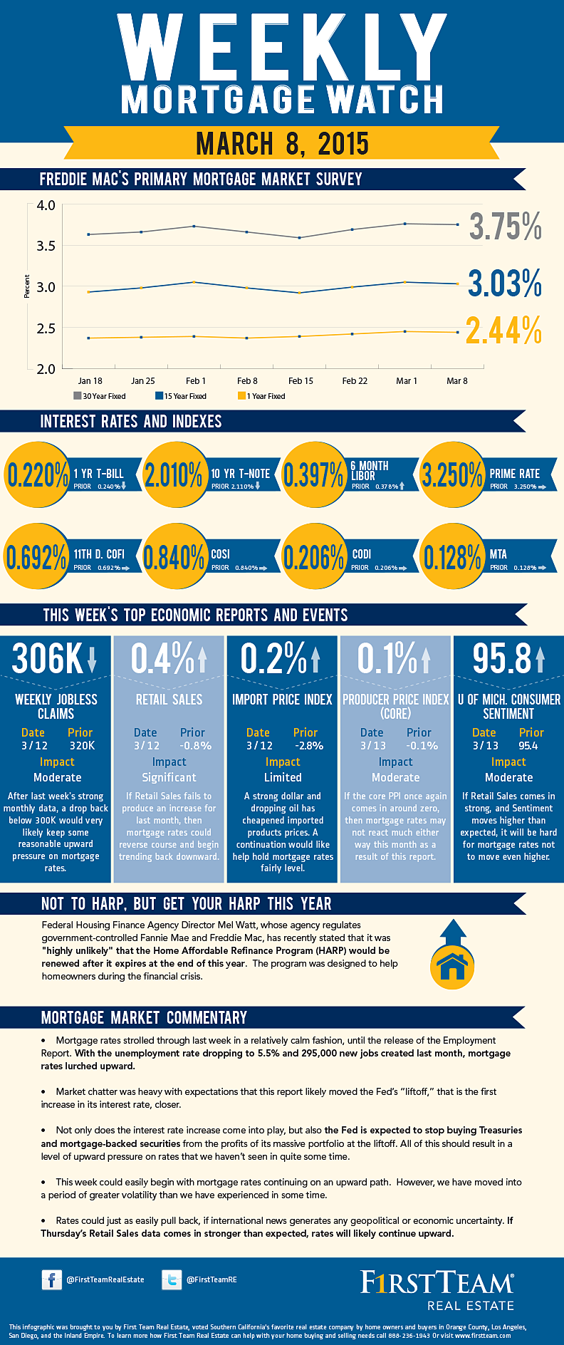 Weekly Mortgage Watch March 8, 2015 Real estate