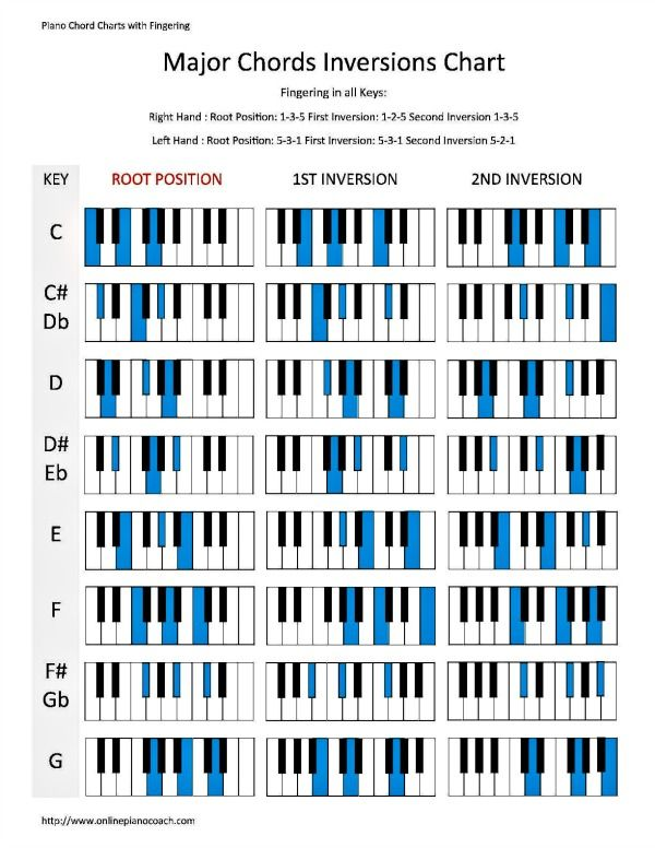 Learn how to play piano chord inversions in both major and minor - chord charts examples in word pdf