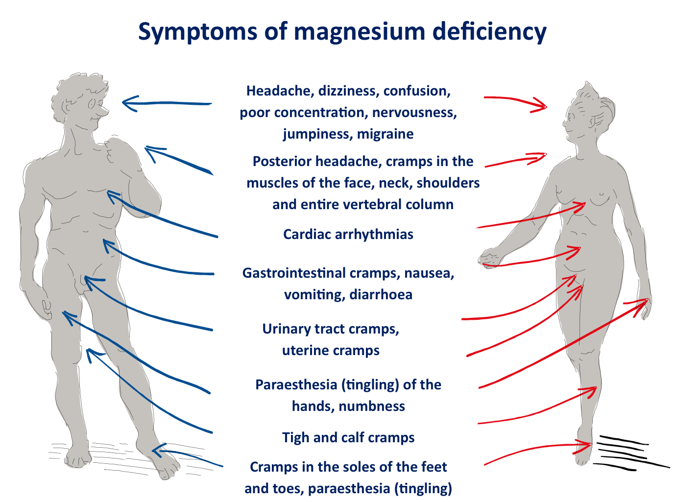 What are the symptoms of magnesium deficiency? | Magnesium Oil ...