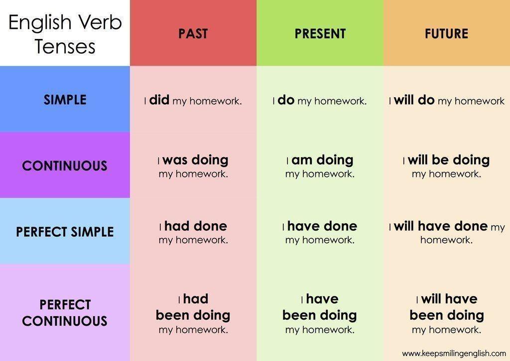 Verb tenses Tiempos verbales en ingles, Tiempos verbales