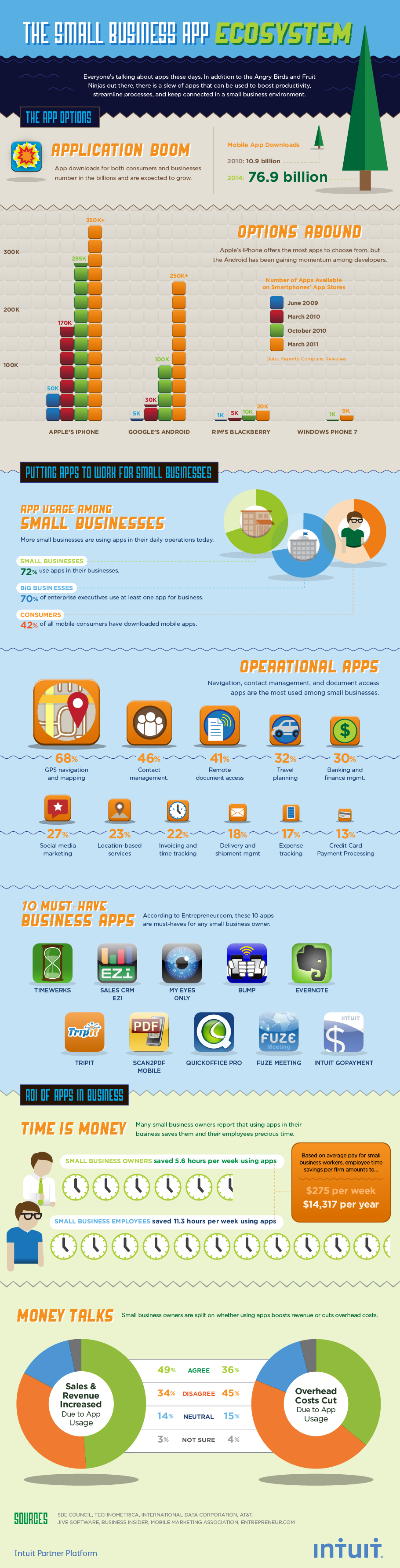 Page Not Found Startup Infographic Small Business Apps Small Business Marketing Strategy