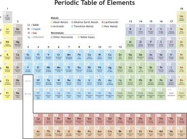 Cool Chemical Element Facts Periodic table blocks